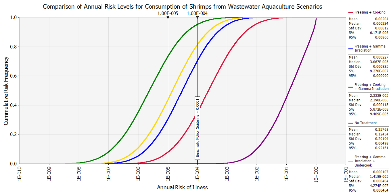 Aquaculture case study for Wiki RISK MODEL Figure4.PNG