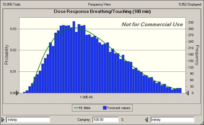 Dose response Breathing-Touching (180 minutes).jpg