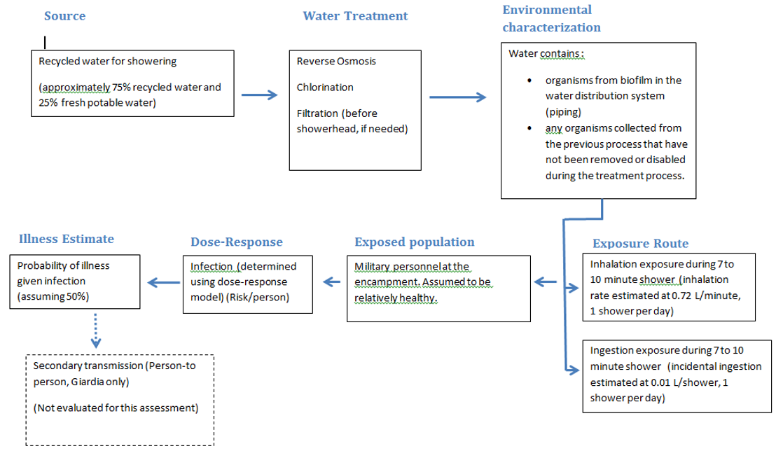 Grey water reuse for Wiki Figure1.PNG