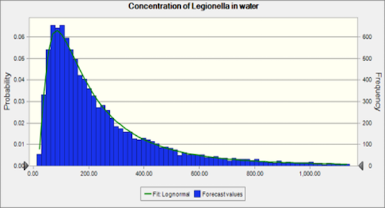 Legionella case study for Wiki Figure 2.png