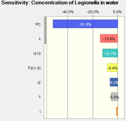 Legionella case study for Wiki Figure 3.png