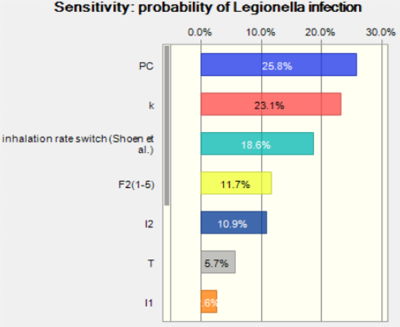 Legionella case study for Wiki Figure 5.png