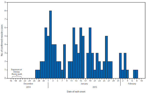 Measles Report for Wiki Figure 3.png
