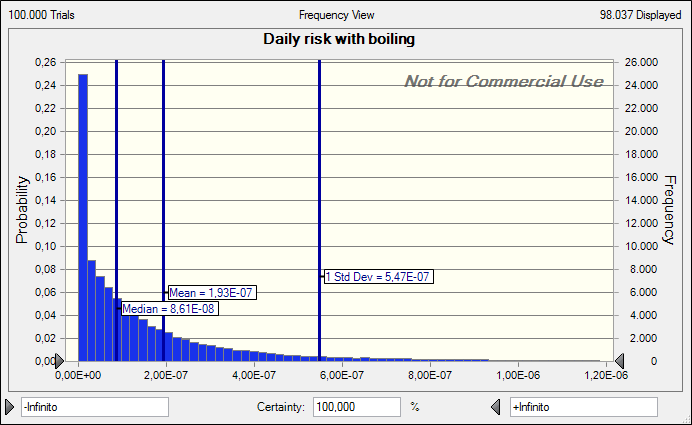 File:Risk-with-boiling-as-treatment-casestudy32013.png