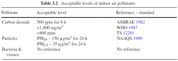 Acceptable Humidity Levels In Office Buildings