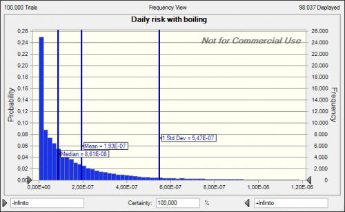 Risk-with-boiling-as-treatment-casestudy32013.png